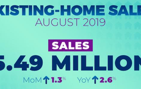 NAR reports positive numbers for existing home sales in August