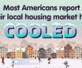 Americans believe the housing market has cooled