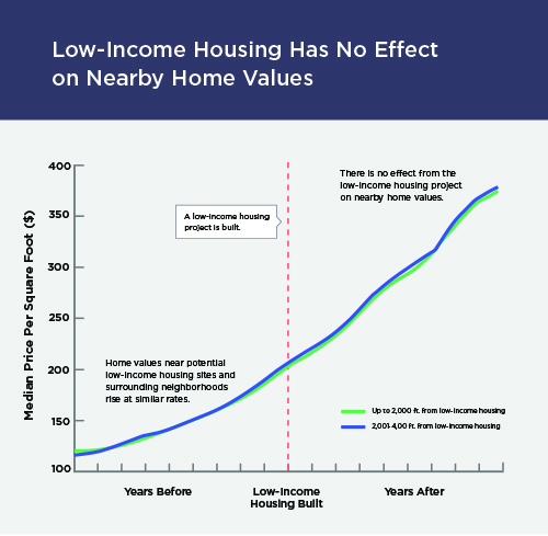 Study: Low-income Housing Poses No Threat To Property Values
