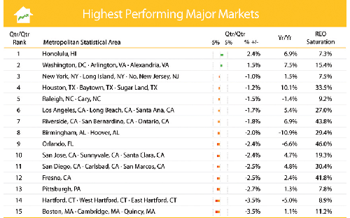 Clear Capital Top Performing Markets