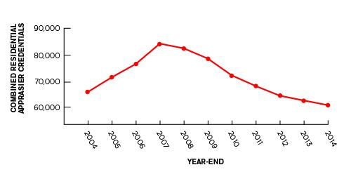 Line graph appraisers 2004-2014